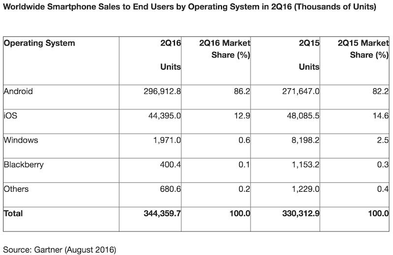 sviluppo S.O Android e iOs